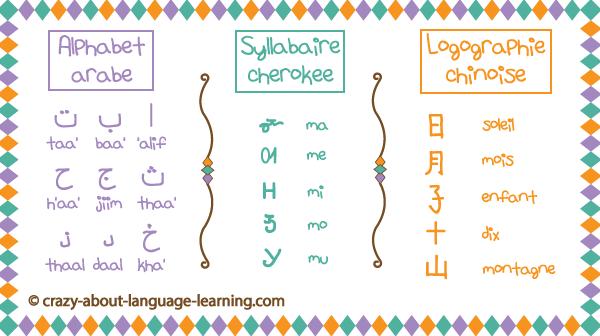 Alphabets, syllabaires ou logographies : à vous de choisir !