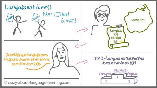 Quelques chiffres à propos des langues