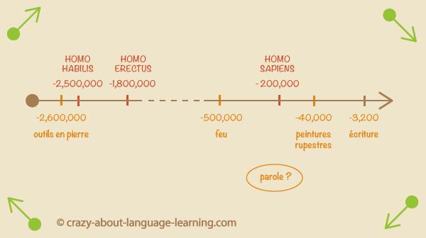 Enigme pour les sciences du langage: quand avons-nous commencé à parler ?