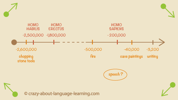 Language sciences enigma : when did we start speaking ?
